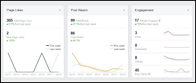 FB overview